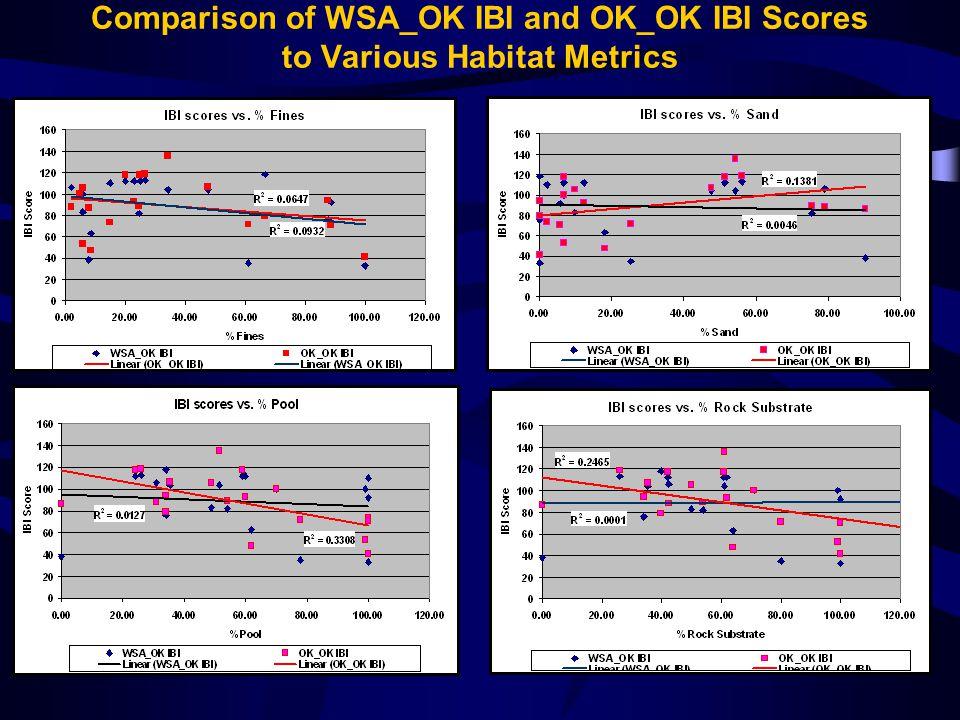 Comparison of WSA_OK IBI and OK_OK IBI Scores to Various Habitat Metrics
