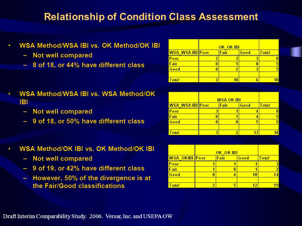 Relationship of Condition Class Assessment WSA Method/WSA IBI vs.