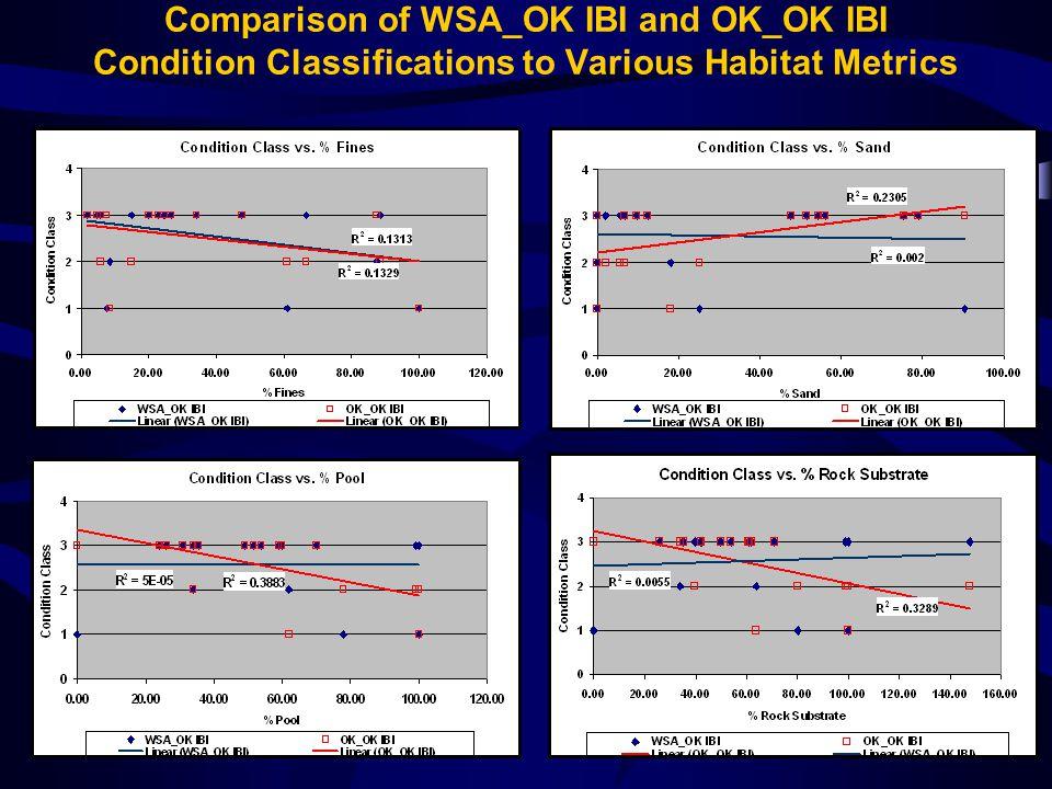 Comparison of WSA_OK IBI and OK_OK IBI Condition Classifications to Various Habitat Metrics