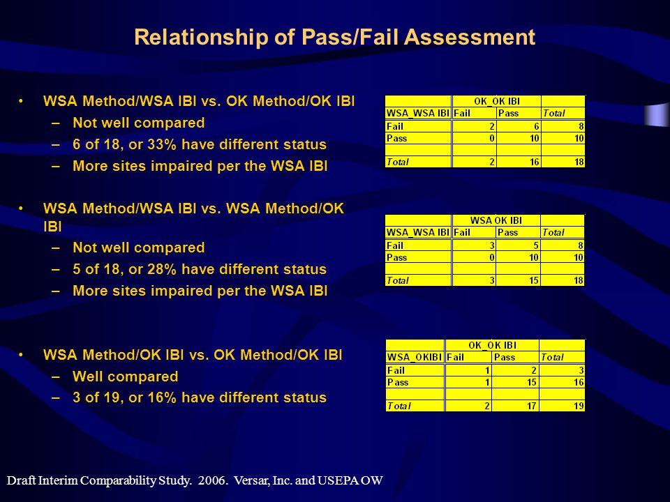 Relationship of Pass/Fail Assessment WSA Method/WSA IBI vs.