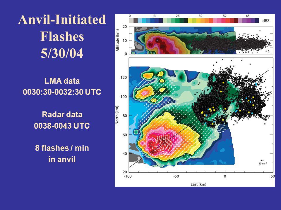 Anvil-Initiated Flashes 5/30/04 LMA data 0030:30-0032:30 UTC Radar data 0038-0043 UTC 8 flashes / min in anvil