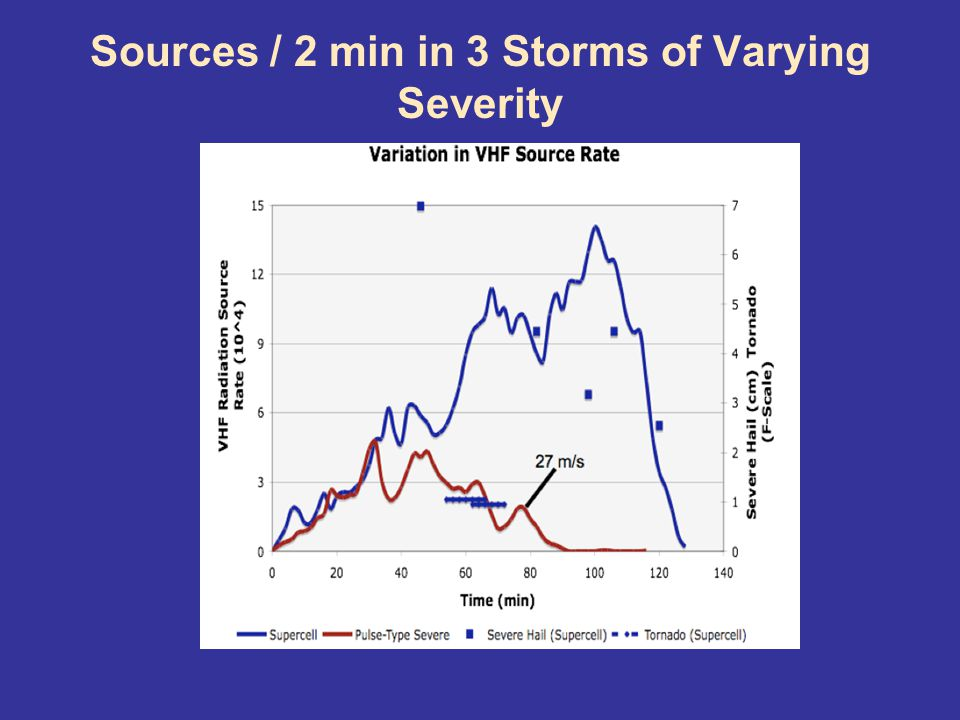 Sources / 2 min in 3 Storms of Varying Severity
