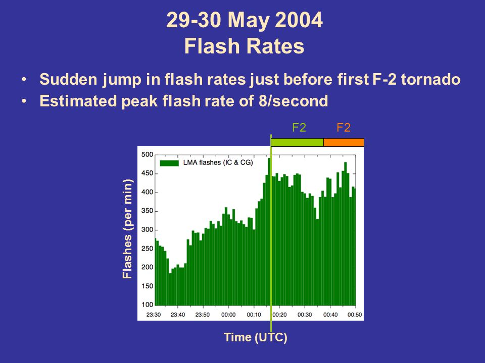 29-30 May 2004 Flash Rates Sudden jump in flash rates just before first F-2 tornado Estimated peak flash rate of 8/second Time (UTC) Flashes (per min) F2