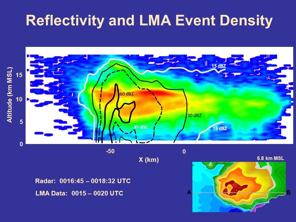 Reflectivity and LMA Event Density -50 0 0 15 5 10 X (km) Altitude (km MSL) Radar: 0016:45 – 0018:32 UTC LMA Data: 0015 – 0020 UTC 45 dBZ 6.8 km MSL A