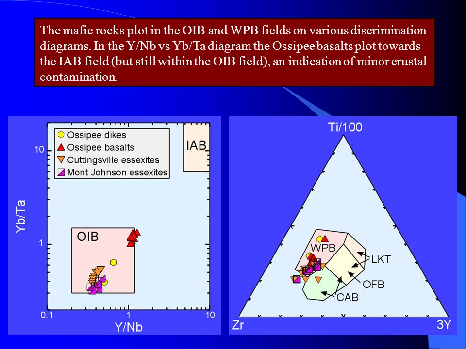 The mafic rocks plot in the OIB and WPB fields on various discrimination diagrams. In the Y/Nb vs Yb/Ta diagram the Ossipee basalts plot towards the I