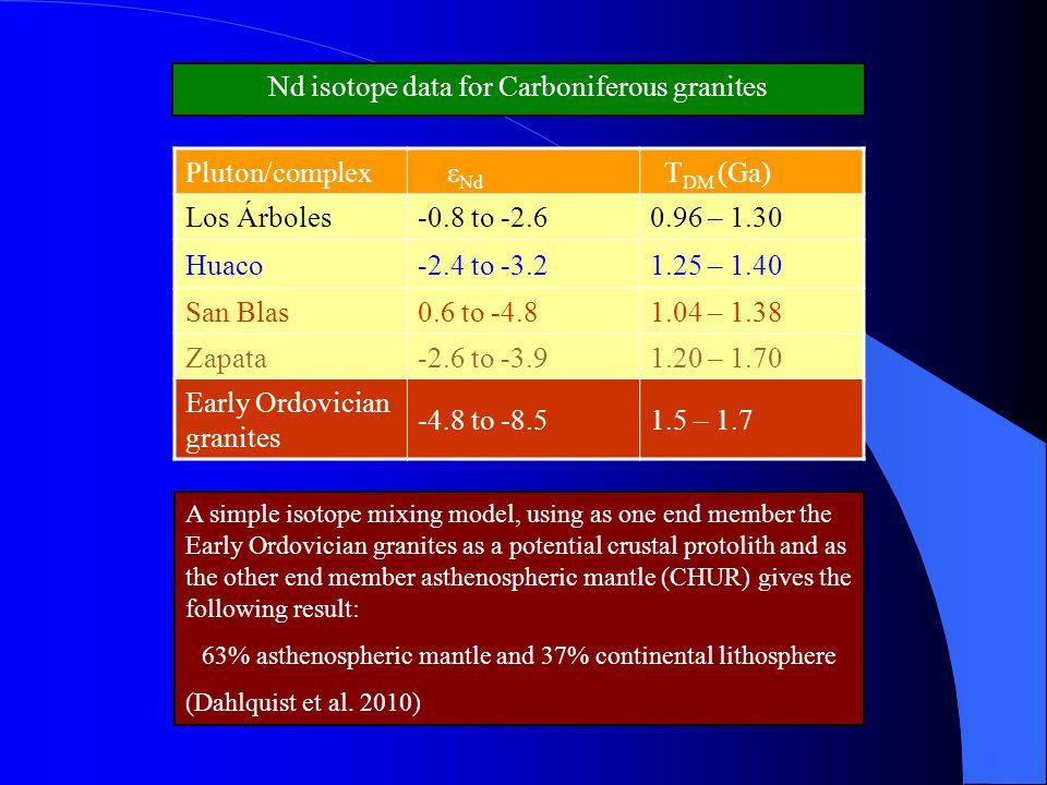 Pluton/complex ε Nd T DM (Ga) Los Árboles-0.8 to -2.60.96 – 1.30 Huaco-2.4 to -3.21.25 – 1.40 San Blas0.6 to -4.81.04 – 1.38 Zapata-2.6 to -3.91.20 –