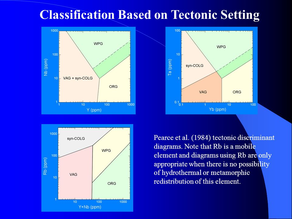 Classification Based on Tectonic Setting Pearce et al. (1984) tectonic discriminant diagrams. Note that Rb is a mobile element and diagrams using Rb a