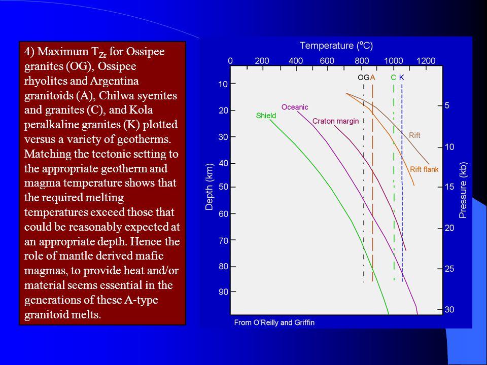 4) Maximum T Zr for Ossipee granites (OG), Ossipee rhyolites and Argentina granitoids (A), Chilwa syenites and granites (C), and Kola peralkaline gran
