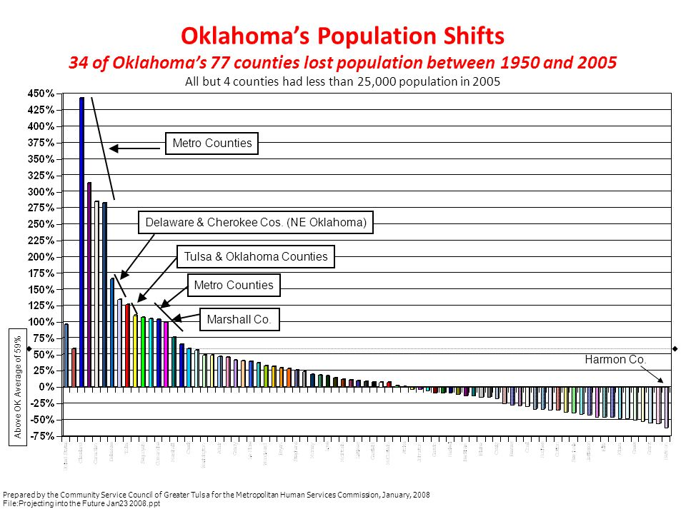 Total Population Projections 2007 - 2030 US Compared to Oklahoma by Year Oklahoma United States+20.8% +10.2% U.S.
