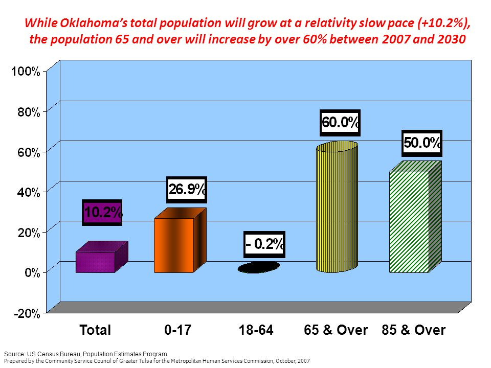 Total Population Percent Change US Compared to Oklahoma by Single Year of Age 0-85+ Oklahoma Ages 34-47 decline Source: US Census Bureau, Population Estimates Program Prepared by the Community Service Council of Greater Tulsa for the Metropolitan Human Services Commission, October, 2007