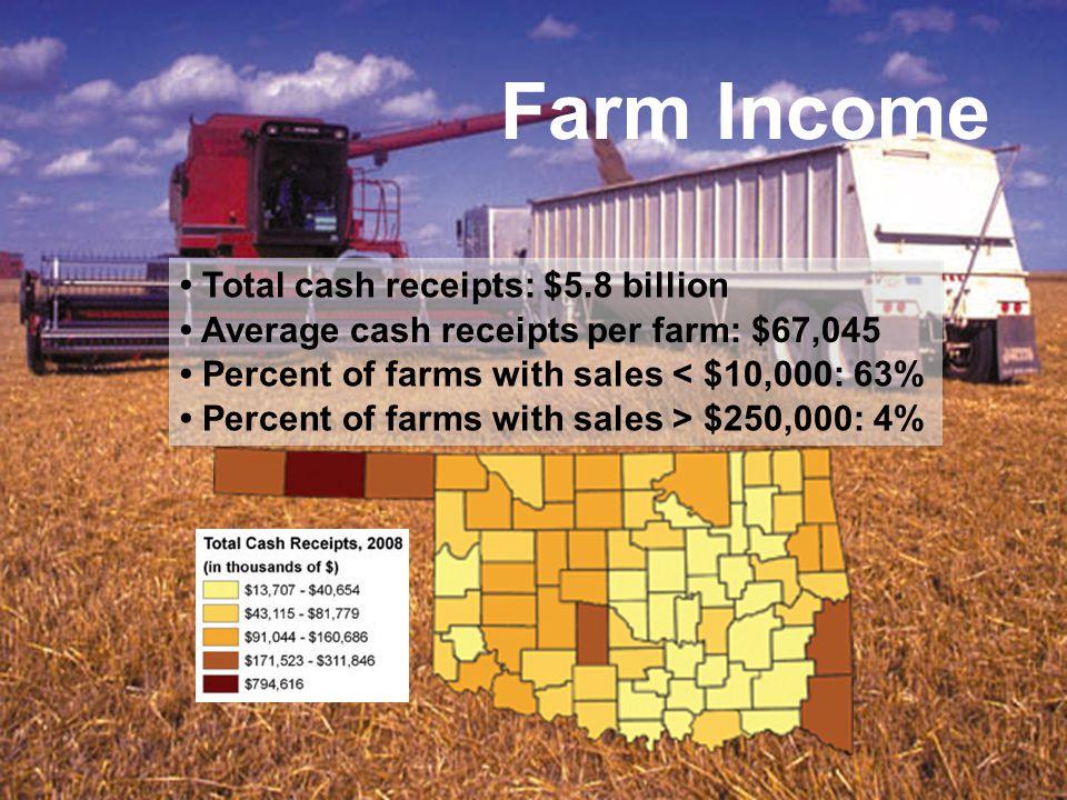 Farm Income Total cash receipts: $5.8 billion Average cash receipts per farm: $67,045 Percent of farms with sales < $10,000: 63% Percent of farms with sales > $250,000: 4%