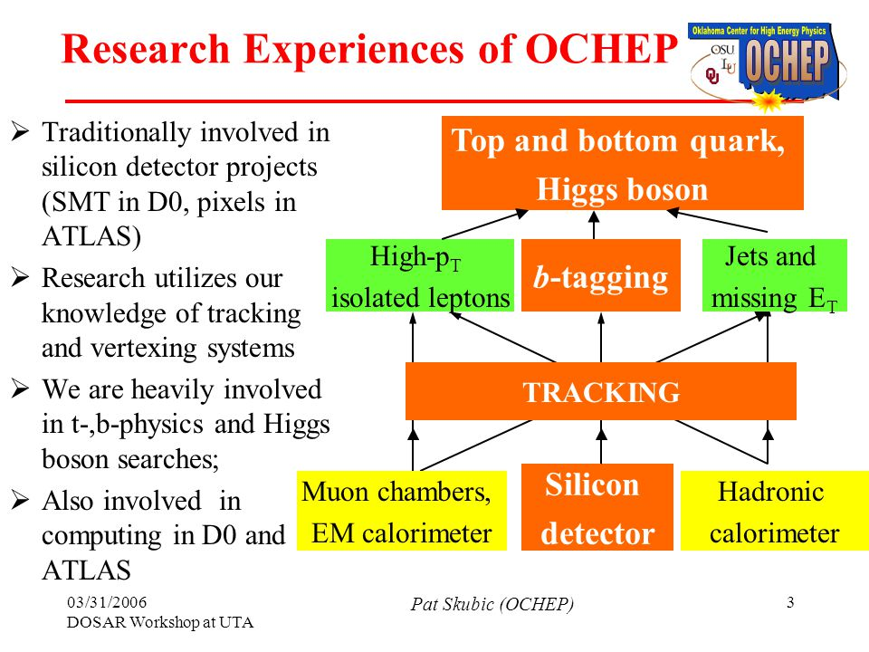 03/31/2006 DOSAR Workshop at UTA Pat Skubic (OCHEP) 3 Research Experiences of OCHEP  Traditionally involved in silicon detector projects (SMT in D0, pixels in ATLAS)  Research utilizes our knowledge of tracking and vertexing systems  We are heavily involved in t-,b-physics and Higgs boson searches;  Also involved in computing in D0 and ATLAS Top and bottom quark, Higgs boson High-p T isolated leptons Jets and missing E T b-tagging Muon chambers, EM calorimeter Silicon detector Hadronic calorimeter TRACKING