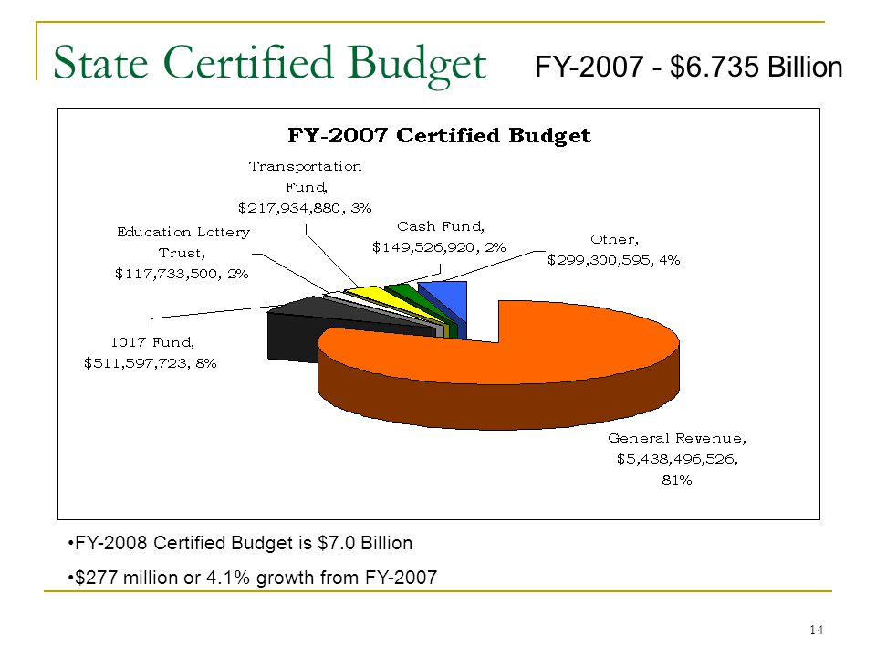 14 State Certified Budget FY-2007 - $6.735 Billion FY-2008 Certified Budget is $7.0 Billion $277 million or 4.1% growth from FY-2007
