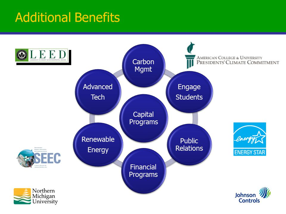 Additional Benefits Capital Programs Carbon Mgmt Engage Students Public Relations Financial Programs Renewable Energy Advanced Tech