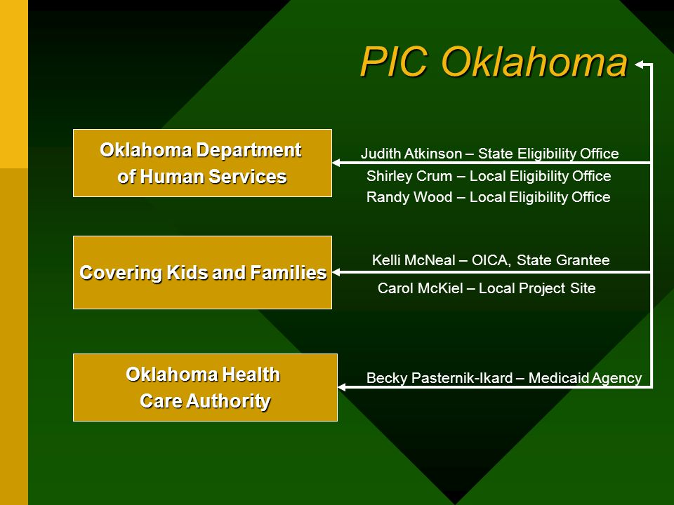 PIC Oklahoma Covering Kids and Families Oklahoma Department of Human Services Oklahoma Health Care Authority Judith Atkinson – State Eligibility Offic