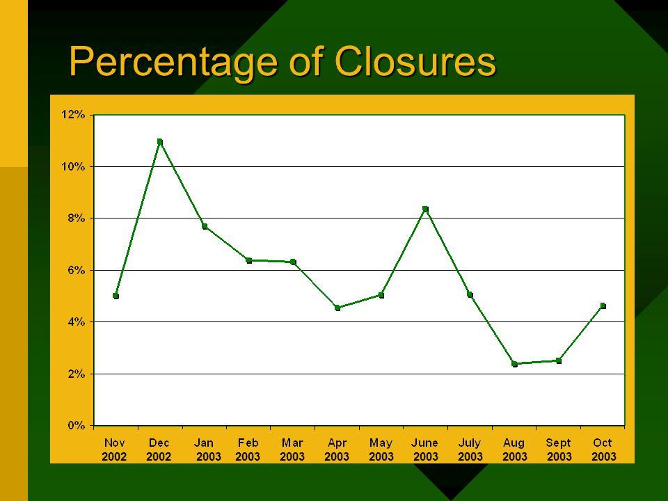 Percentage of Closures 2003 2002