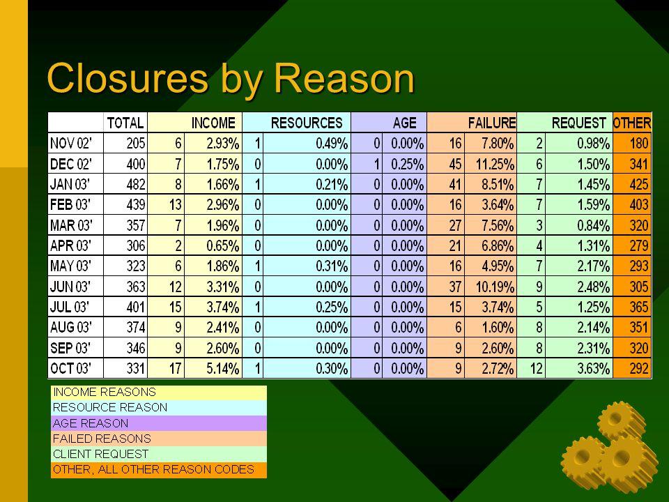 Closures by Reason