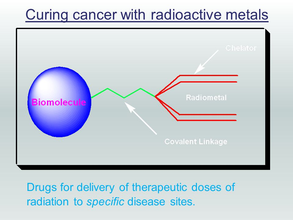 Curing cancer with radioactive metals Drugs for delivery of therapeutic doses of radiation to specific disease sites.