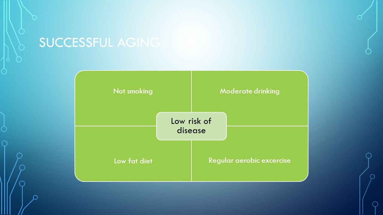 SUCCESSFUL AGING Not smokingModerate drinking Low fat diet Regular aerobic excercise Low risk of disease