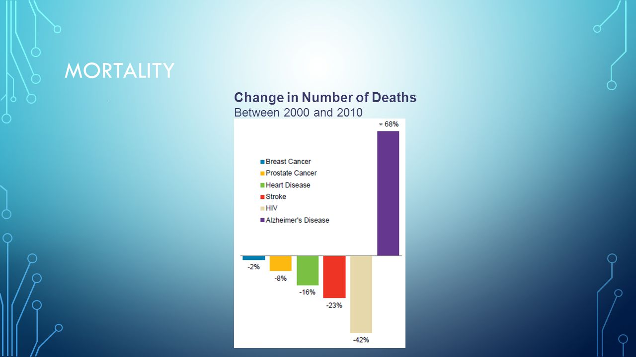 MORTALITY. Change in Number of Deaths Between 2000 and 2010 Alzheimer s disease is the 6th leading