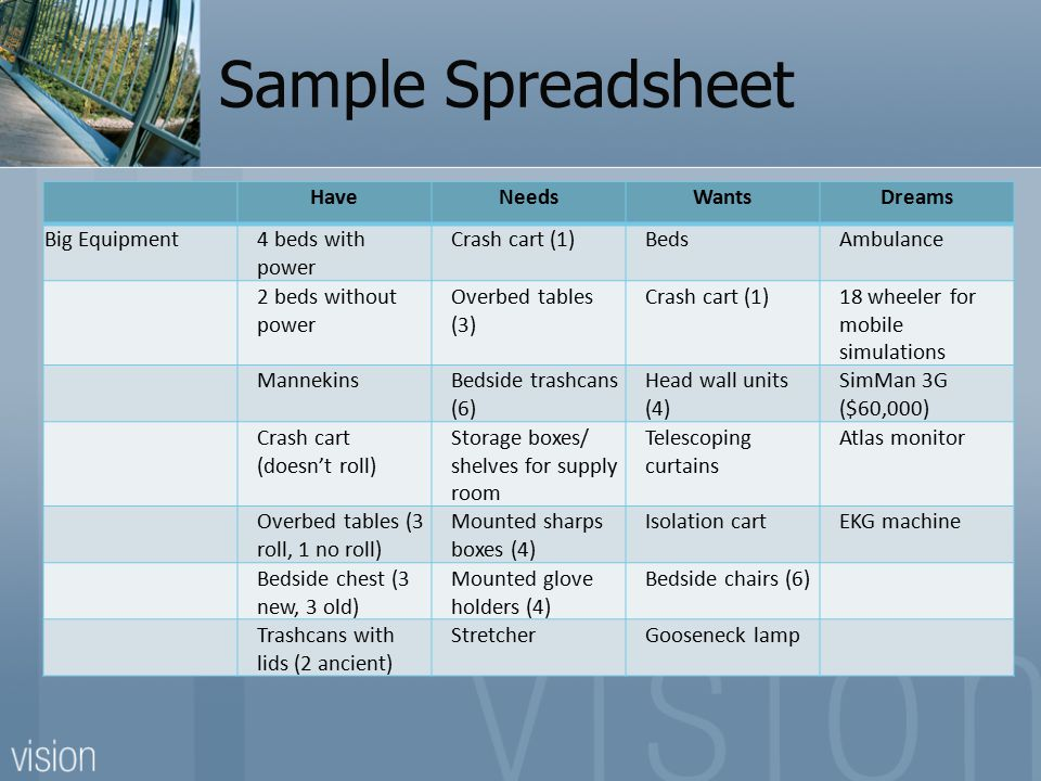 Sample Spreadsheet HaveNeedsWantsDreams Big Equipment4 beds with power Crash cart (1)BedsAmbulance 2 beds without power Overbed tables (3) Crash cart (1)18 wheeler for mobile simulations MannekinsBedside trashcans (6) Head wall units (4) SimMan 3G ($60,000) Crash cart (doesn't roll) Storage boxes/ shelves for supply room Telescoping curtains Atlas monitor Overbed tables (3 roll, 1 no roll) Mounted sharps boxes (4) Isolation cartEKG machine Bedside chest (3 new, 3 old) Mounted glove holders (4) Bedside chairs (6) Trashcans with lids (2 ancient) StretcherGooseneck lamp