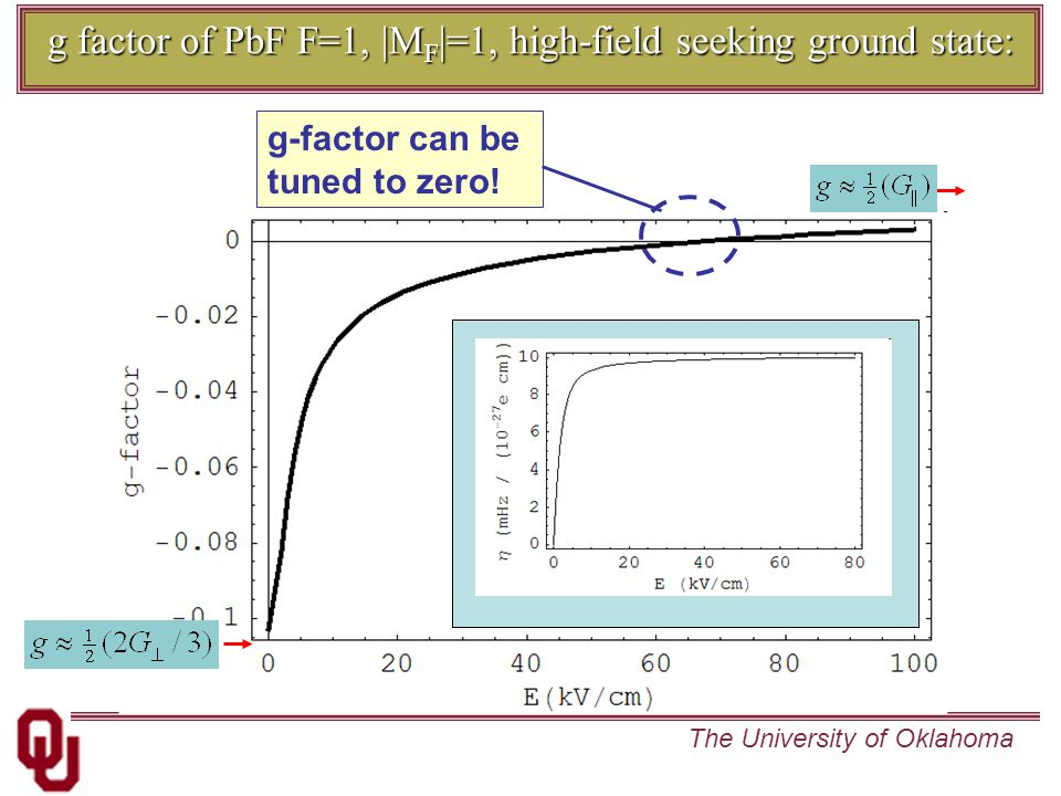 The University of Oklahoma g factor of PbF F=1, |M F |=1, high-field seeking ground state: g-factor can be tuned to zero!