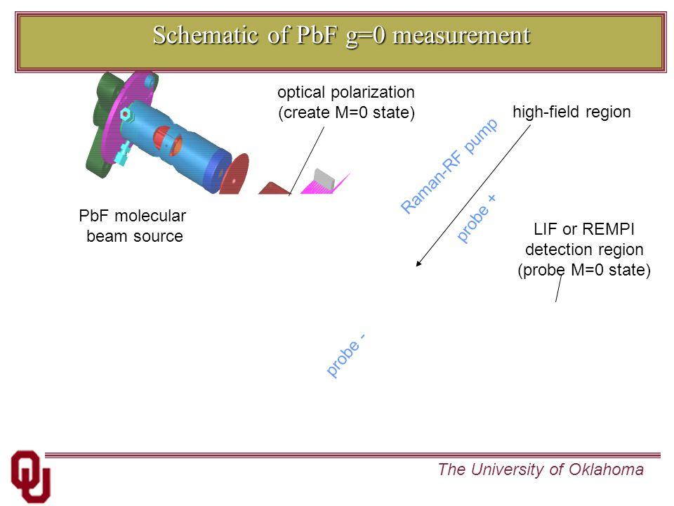 The University of Oklahoma PbF molecular beam source optical polarization (create M=0 state) high-field region Raman-RF pump probe + probe - Schematic of PbF g=0 measurement LIF or REMPI detection region (probe M=0 state)