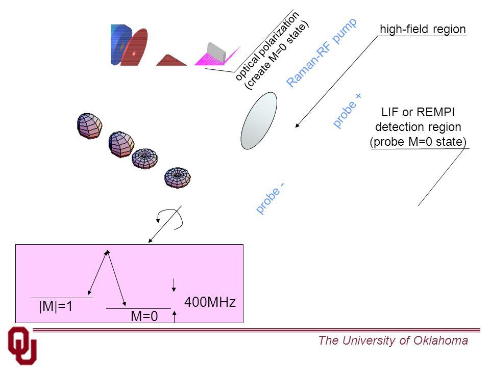 The University of Oklahoma optical polarization (create M=0 state) high-field region Raman-RF pump probe + probe - LIF or REMPI detection region (probe M=0 state) M=0 400MHz  M =1