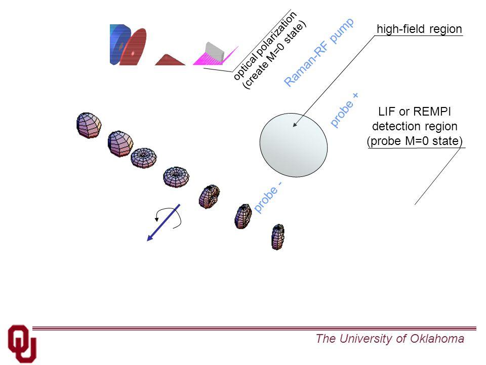 The University of Oklahoma optical polarization (create M=0 state) high-field region Raman-RF pump probe + probe - LIF or REMPI detection region (probe M=0 state)