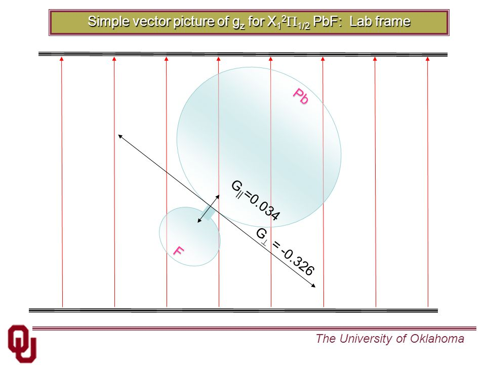 The University of Oklahoma Pb F G || =0.034 G  = -0.326 Simple vector picture of g z for X 1 2  1/2 PbF: Lab frame