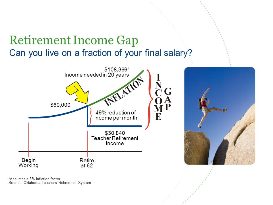 Now Is the Time to Plan & Save Will you outlive your retirement money.