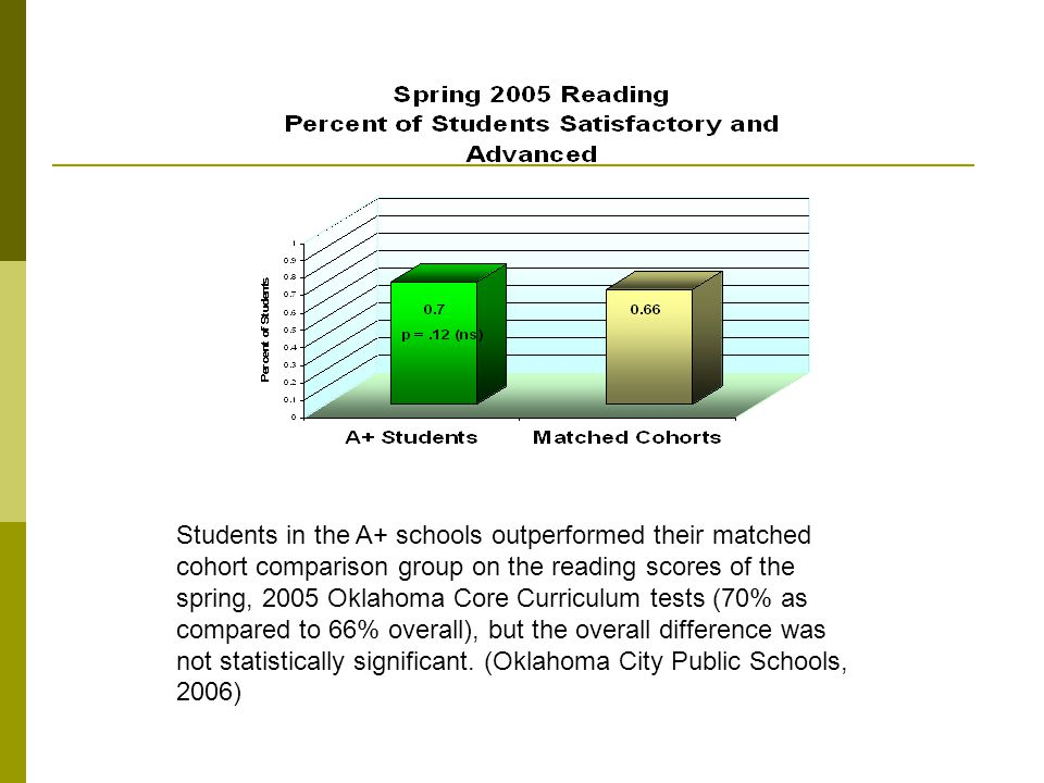 Students in the A+ schools outperformed their matched cohort comparison group on the reading scores of the spring, 2005 Oklahoma Core Curriculum tests (70% as compared to 66% overall), but the overall difference was not statistically significant.