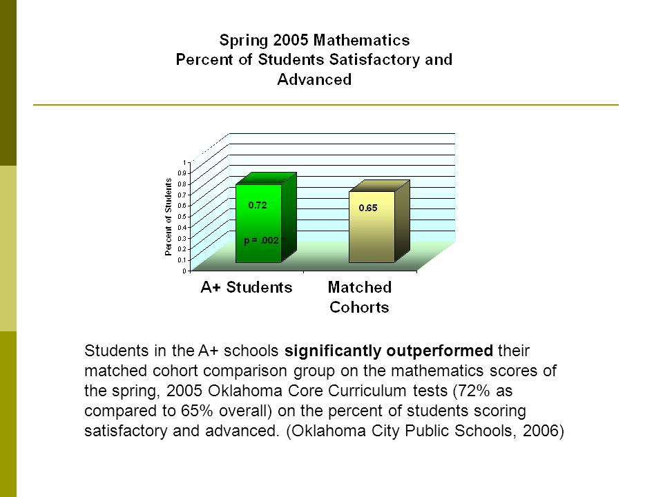 Students in the A+ schools significantly outperformed their matched cohort comparison group on the mathematics scores of the spring, 2005 Oklahoma Core Curriculum tests (72% as compared to 65% overall) on the percent of students scoring satisfactory and advanced.