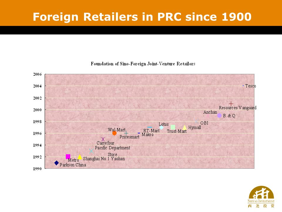 Foreign Retailers in PRC since 1900