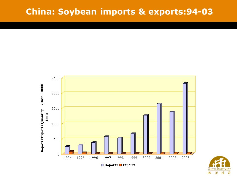 China: Soybean imports & exports:94-03