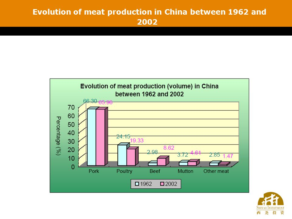 Evolution of meat production in China between 1962 and 2002
