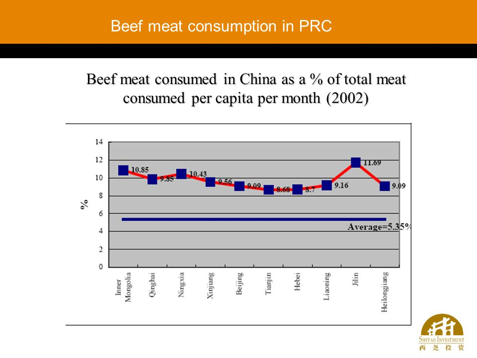 Beef meat consumed in China as a % of total meat consumed per capita per month (2002) Beef meat consumption in PRC