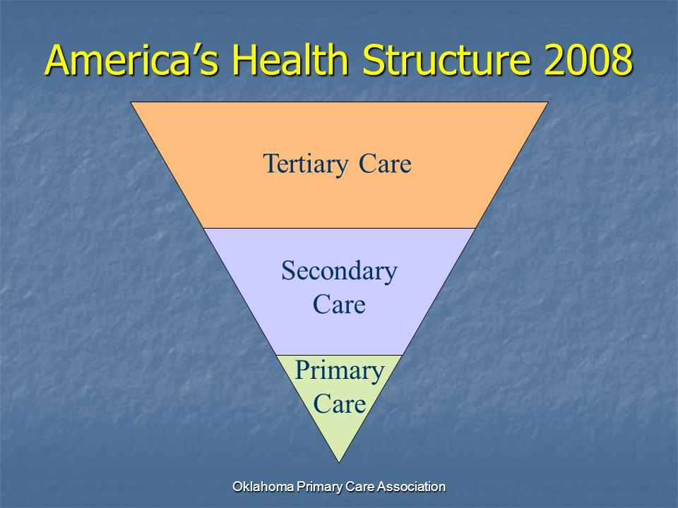 America's Health Structure 2008 Tertiary Care Secondary Care Primary Care