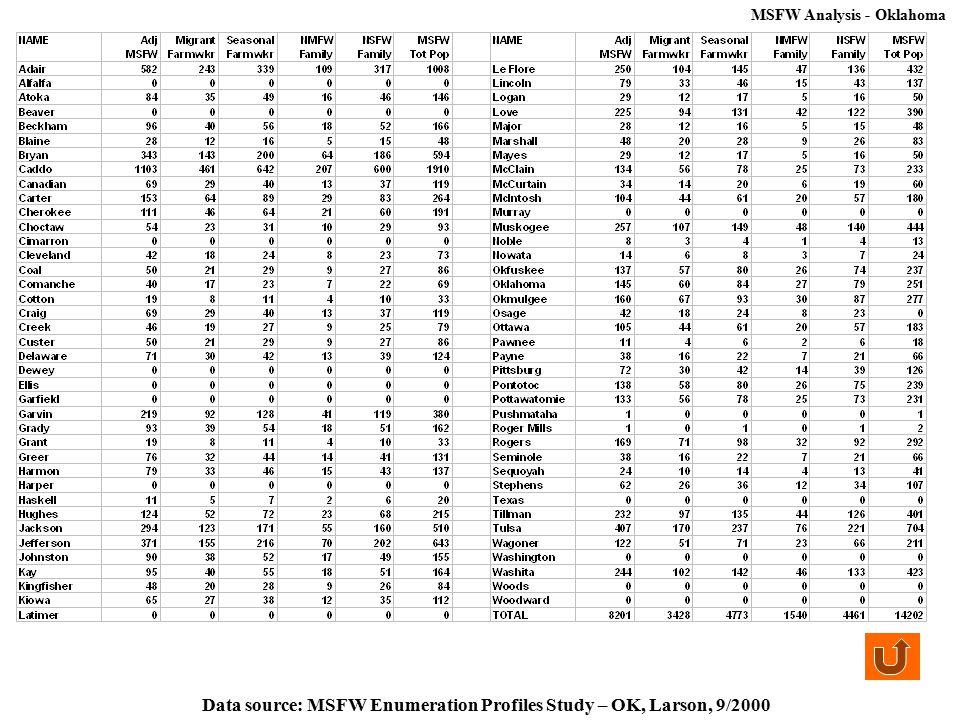 Data source: MSFW Enumeration Profiles Study – OK, Larson, 9/2000 MSFW Analysis - Oklahoma