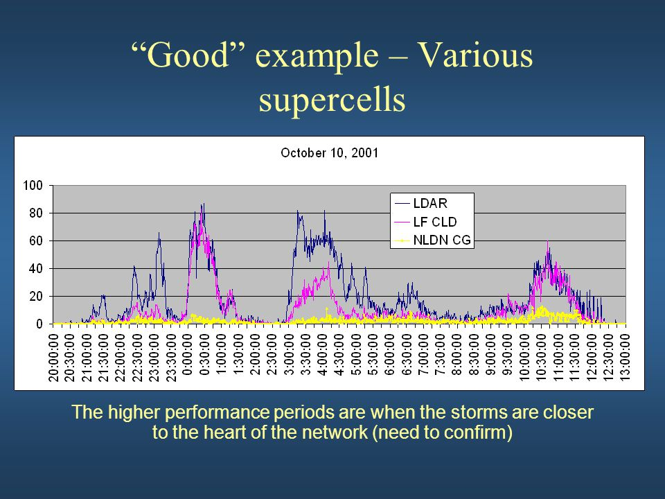 """Good"" example – Various supercells The higher performance periods are when the storms are closer to the heart of the network (need to confirm)"