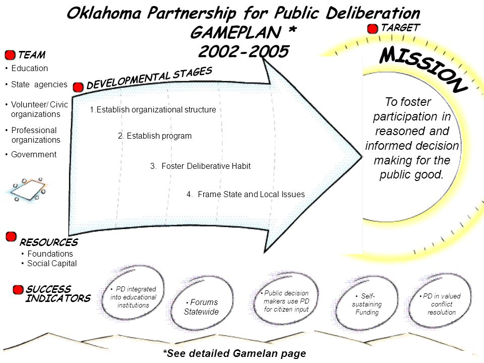 TEAM SUCCESS INDICATORS DEVELOPMENTAL STAGES TARGET 1.Establish organizational structure 2.
