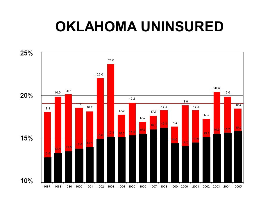 OKLAHOMA UNINSURED
