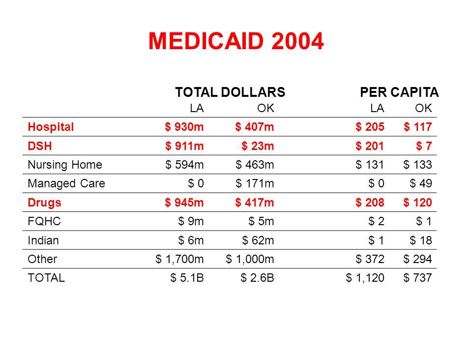 LAOKLAOK Hospital$ 930m$ 407m$ 205$ 117 DSH$ 911m$ 23m$ 201$ 7 Nursing Home$ 594m$ 463m$ 131$ 133 Managed Care$ 0$ 171m$ 0$ 49 Drugs$ 945m$ 417m$ 208$ 120 FQHC$ 9m$ 5m$ 2$ 1 Indian$ 6m$ 62m$ 1$ 18 Other$ 1,700m$ 1,000m$ 372$ 294 TOTAL$ 5.1B$ 2.6B$ 1,120$ 737 MEDICAID 2004 PER CAPITATOTAL DOLLARS