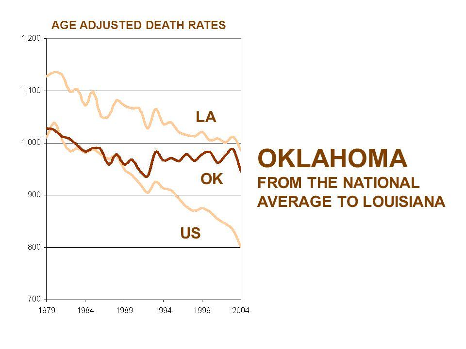 LA US OK OKLAHOMA FROM THE NATIONAL AVERAGE TO LOUISIANA AGE ADJUSTED DEATH RATES