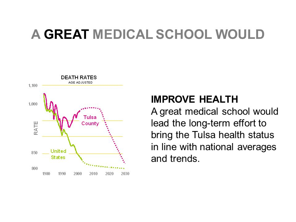 A GREAT MEDICAL SCHOOL WOULD IMPROVE HEALTH A great medical school would lead the long-term effort to bring the Tulsa health status in line with national averages and trends.