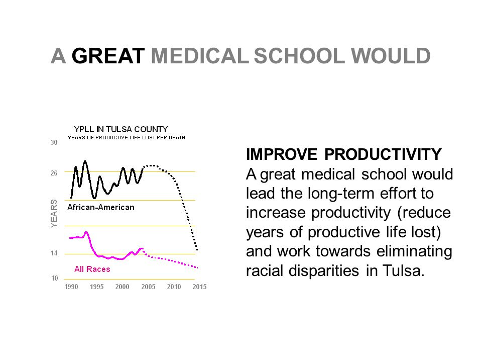 IMPROVE PRODUCTIVITY A great medical school would lead the long-term effort to increase productivity (reduce years of productive life lost) and work towards eliminating racial disparities in Tulsa.