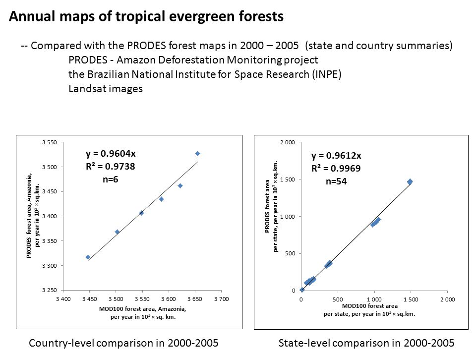 Country-level comparison in 2000-2005State-level comparison in 2000-2005 Annual maps of tropical evergreen forests -- Compared with the PRODES forest maps in 2000 – 2005 (state and country summaries) PRODES - Amazon Deforestation Monitoring project the Brazilian National Institute for Space Research (INPE) Landsat images