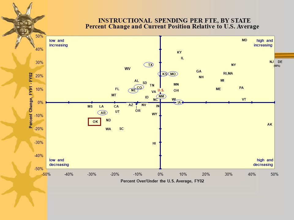 INSTRUCTIONAL SPENDING PER FTE, BY STATE Percent Change and Current Position Relative to U.S.