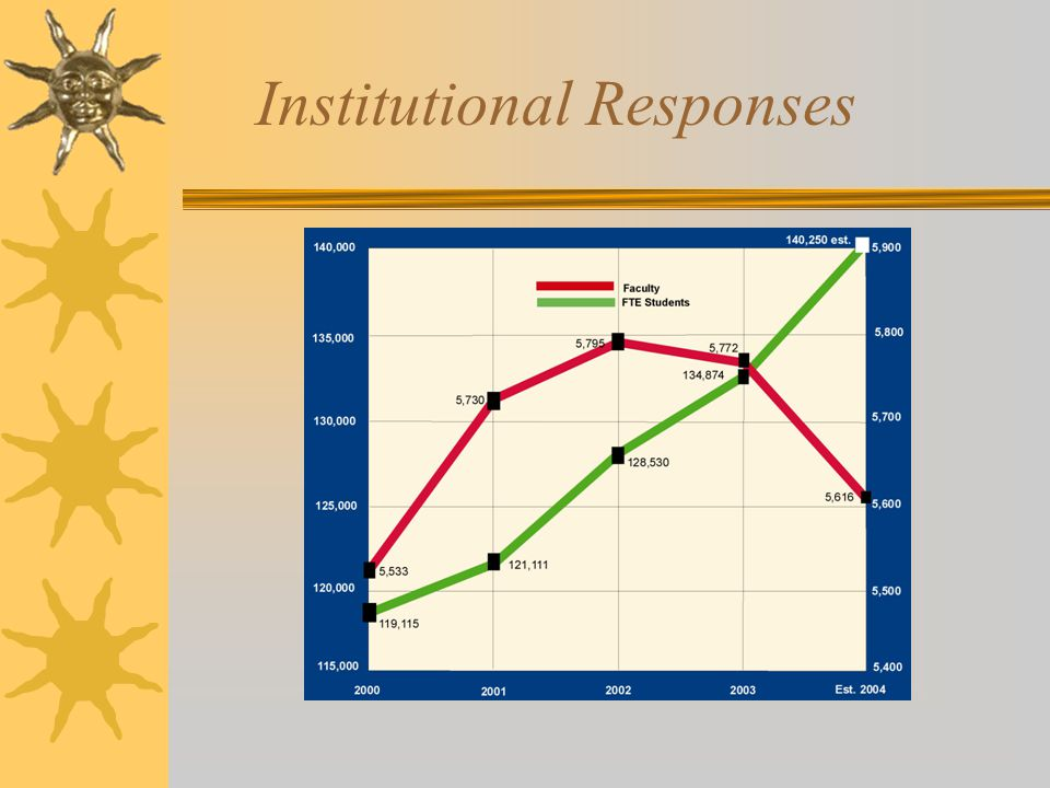 Institutional Responses