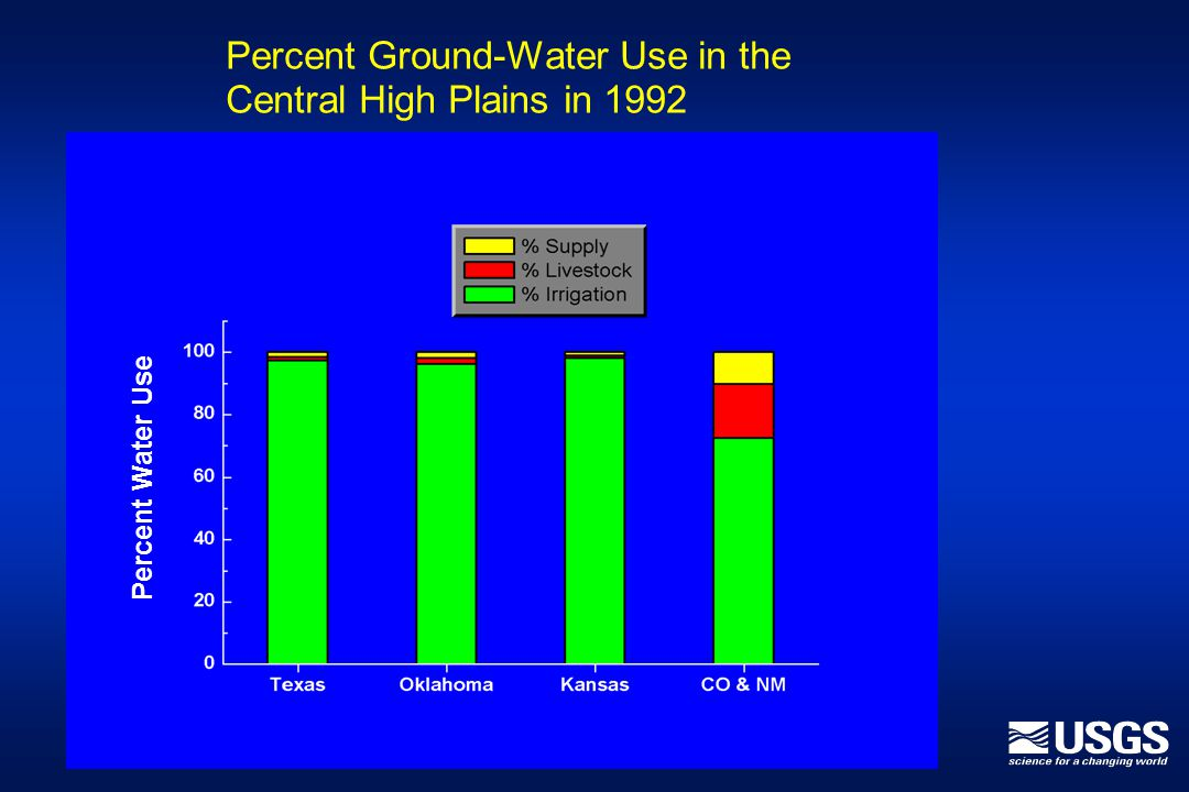 Percent Ground-Water Use in the Central High Plains in 1992 Percent Water Use
